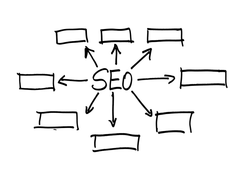 A Simple But Effective SEO Checklist for 2019 - Blogging blog